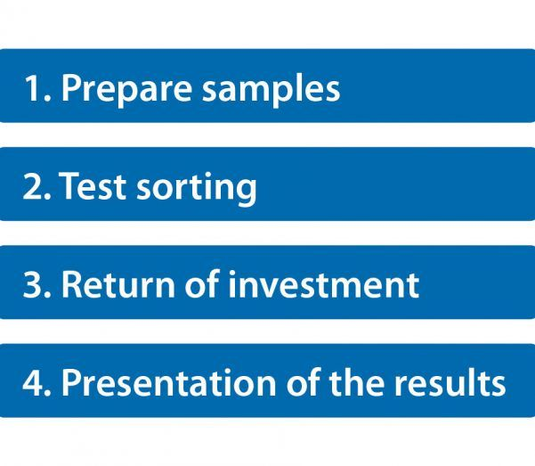 1: Prepare samples; 2: Test sorting; 3: Return of investment; 4: Presentation of the results